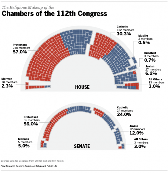 112thCongress-graphic